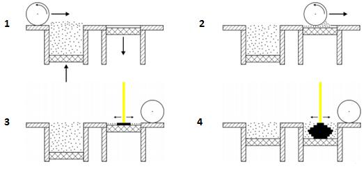 Fritage Laser
